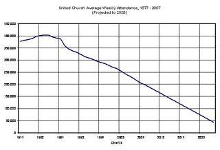 Chart-5-Attendance
