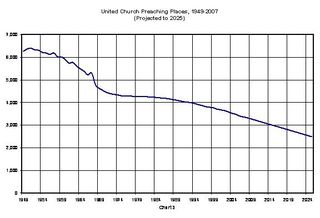 Chart-3-Congregations