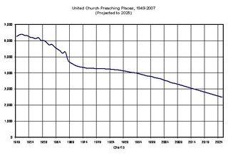 Chart-3-Congregations