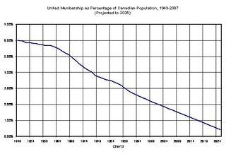 Chart-2-Membership-as-Percentage